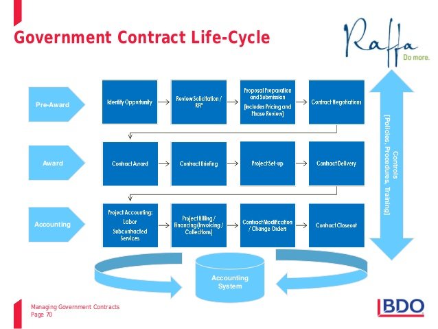 Government Contracting 101 | The C3 Group